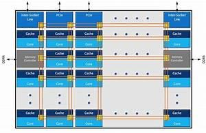 Dal ring bus a mesh, il futuro prossimo dei processori ...