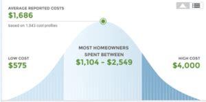 asbestos removal costs  pricing