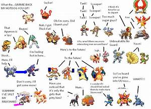Pokemon What Beats Fire Images | Pokemon Images