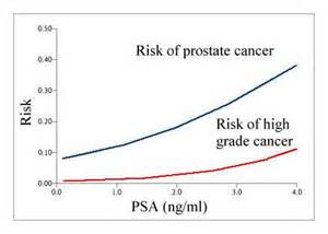 risk of cancer with low psa