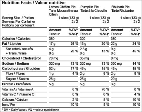 Nutrition Facts Food Labels Canada Nutrition Ftempo