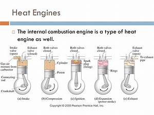 Heat Engine  Heat Engine Internal Combustion