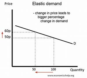 Explain The Concept Of Price Elasticity Of Demand  A