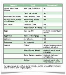 Cooking 101 Safe Minimum Cooking Temperatures Pork