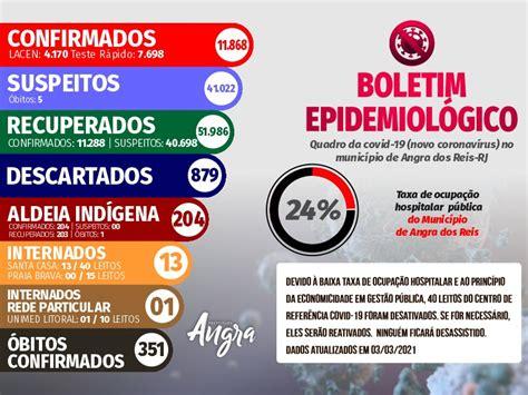 Boletim epidemiológico – 03 de março - Prefeitura de Angra ...