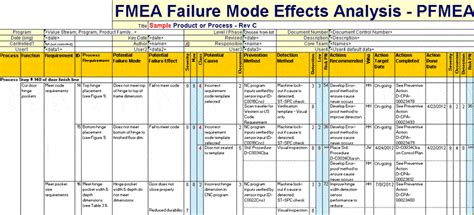 process failure modes and effects analysis how to do fmea analysis latest quality