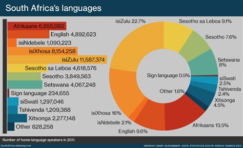 The 11 Languages Of South Africa