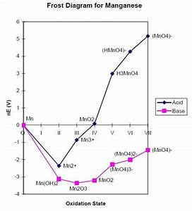 2  The Frost Diagram Of Manganese