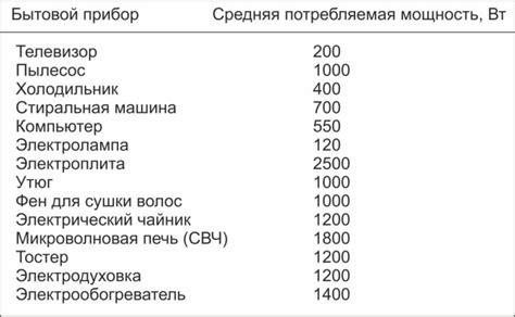 В таблице собрана примерная мощность бытовых электроприборов.