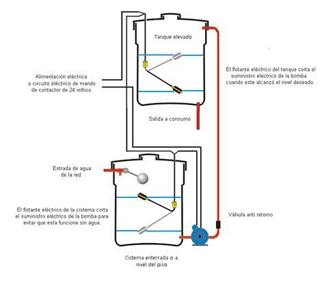 esquema de instalacion de tanque de reserva  cisterna instalaciones sanitarias en