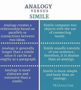 Analogy Vs Metaphor