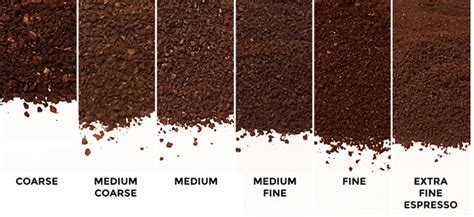 Top Coffee Grinders & Different Types Of Coffee Grinds Blue Bottle Coffee Venture Capital Nyc Jobs Pot Hobart Ny Pots Cuisinart York San Mateo Los Feliz Electric