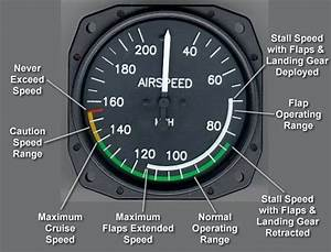 The Aviation Business  Basic Flight Instruments