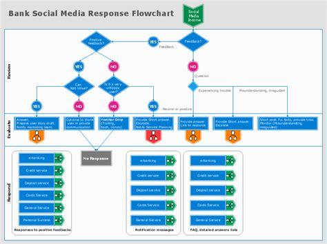 contoh flowchart customer service bank contoh yuk