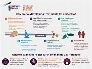 The Dementia Consortium   Alzheimer's Research UK Blog