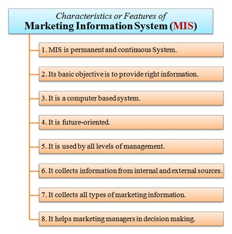 Marketing Information by Features Of Marketing Information System Mis