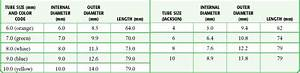 Shiley Trach Size Chart Tracheostomy Care Anesthesia Key