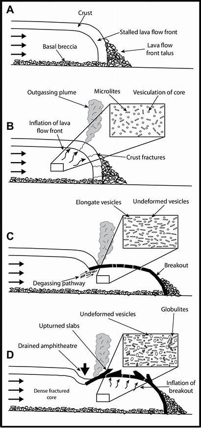 Breakout Lava Cross Formation Schematic Flow Caulle