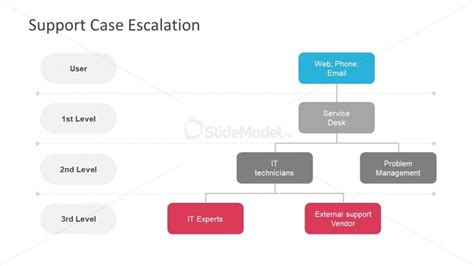 visual   escalation process slidemodel