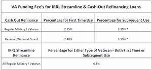 Va Streamline Refinance Irrrl 100 Cash Out