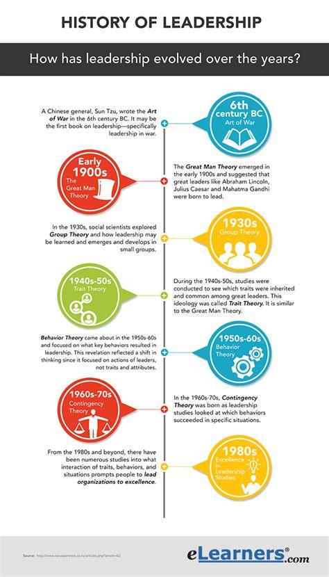 organizational leadership types  leadership