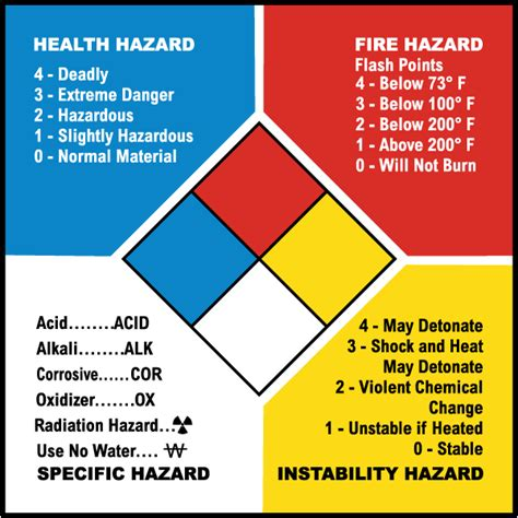 nfpa container label   safetysigncom