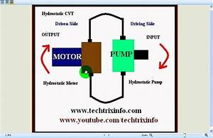 Animation How hydrostatic CVT worksYouTube