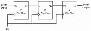 Digital Circuits - Shift Registers