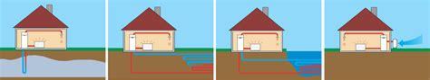 Тепловые насосы для отопления вашего дома