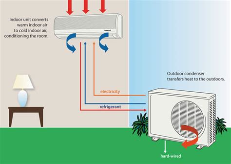 Split Ac System Diagram by Ductless Air Conditioner Heat Gtaaire Toronto