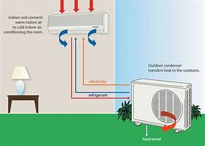 Ductless Air Conditioner  U0026 Heat Pump