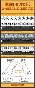 Photography Guide To Mastering Aperture  Iso  U0026 Shutter