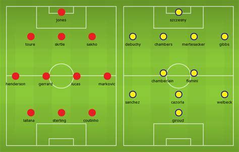 Possible Line-ups, Stats, Team News: Liverpool vs Arsenal ...