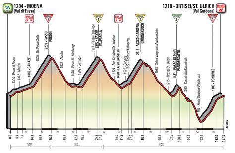 D Italia Cambio Ufficiale Tappa 18 Giro D Italia 2018 Sito Ufficiale