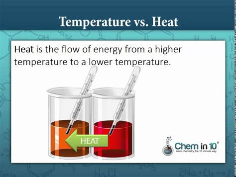 What's the Difference between Heat and Temperature? - YouTube