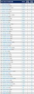 ATP Ranking: inizia oggi la sfida Djokovic-Nadal, risale ...