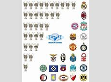 Top Champions League Winners GIFs