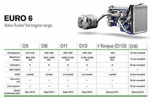 Gebrauchtwagen Euro 6 Diesel : volvo trucks introduces euro 6 engines green car congress ~ Kayakingforconservation.com Haus und Dekorationen