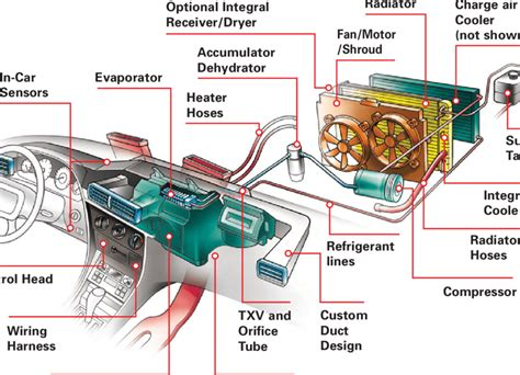 The Major Components Of A Vehicle Hvac System.