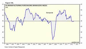Dr. Ed's Blog: US Manufacturing Purchasing Managers Index
