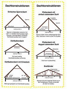 Stromkreise Berechnen : dachneigung einfamilienhaus pinterest dachneigung dachs und dachausbau ~ Themetempest.com Abrechnung