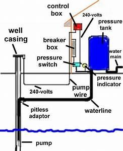 Everbilt Well Pump Pressure Switch Wiring Diagram
