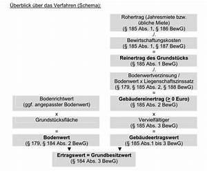 Zweitwohnungssteuer Berechnen : immobilienbewertung ertragswertverfahren ~ Themetempest.com Abrechnung