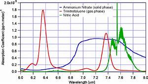Library Absorption Spectra Of Ammonium Nitrate Solid