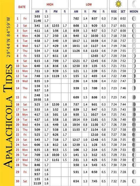 seaside tide table 2017 forgotten coast tide charts september 2017 coastal
