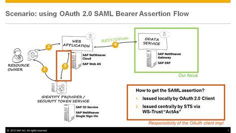 oauth    web application  saml bearer
