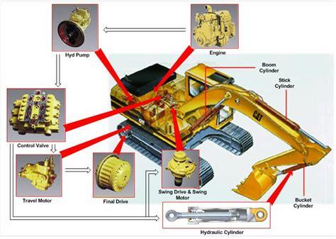 Dārza tehnika: Ekskavatoru un buldozeru rezerves daļas