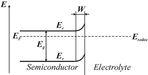 file diagram of band bending interfaces between two space charge layer