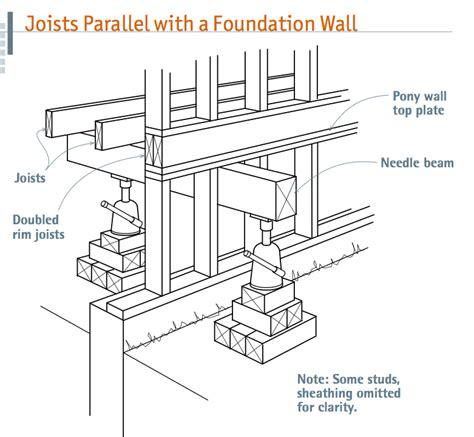 tji floor joists definition temporary support beams for sill and foundation work