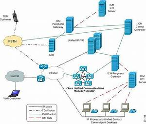 Cisco Unified Ccx Getting Started With Ip Ivr Guide